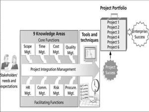 struktur Knowledge area pada manajemen proyek